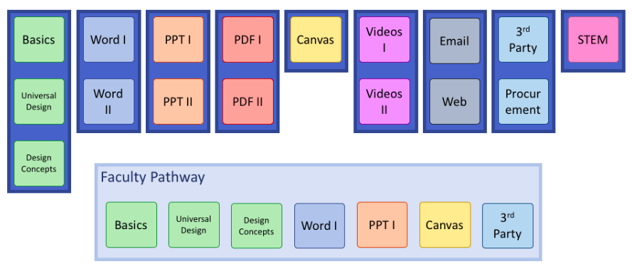 Screenshot of 17 badges offered in 9 courses - badge topics are basics, UDL, Design concepts, Word accessibility, PPT, PDF, Canvas, Videos, Email, 3rd Party, and STEM. Below is a box labeled Faculty Pathway that includes the badges for the basics, UDL, Word, PPT, Canvas, and 3rd PArty.